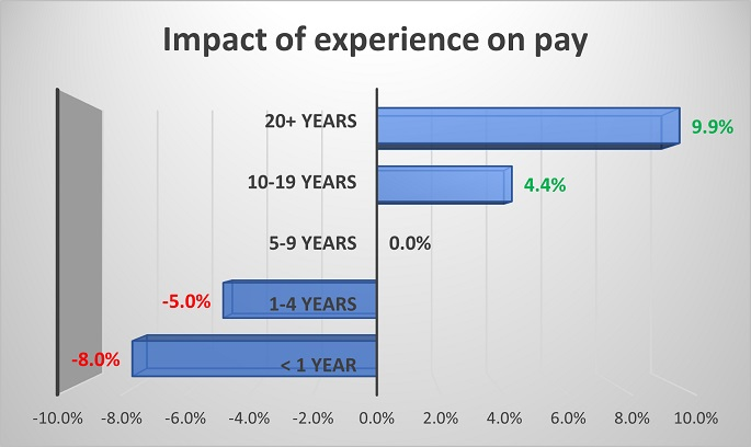 cna salary by experience graph